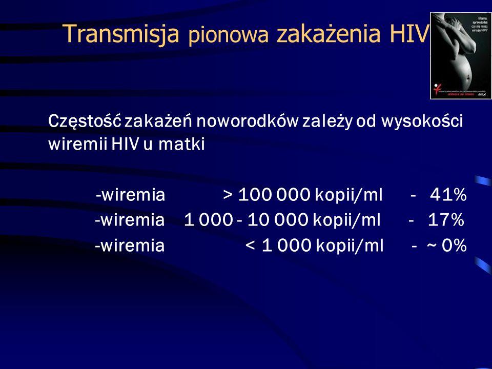 Transmisja pionowa zakażenia HIV Częstość zakażeń noworodków zależy od wysokości wiremii HIV u matki -wiremia > 100 000 kopii/ml - 41% -wiremia 1 000 - 10 000 kopii/ml - 17% -wiremia < 1 000 kopii/ml - ~ 0%