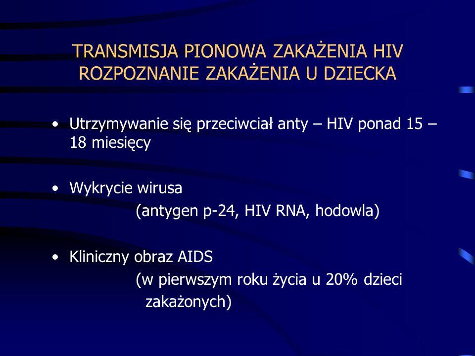 TRANSMISJA PIONOWA ZAKAŻENIA HIV ROZPOZNANIE ZAKAŻENIA U DZIECKA Utrzymywanie się przeciwciał anty – HIV ponad 15 – 18 miesięcy Wykrycie wirusa (antygen p-24, HIV RNA, hodowla) Kliniczny obraz AIDS (w pierwszym roku życia u 20% dzieci zakażonych)