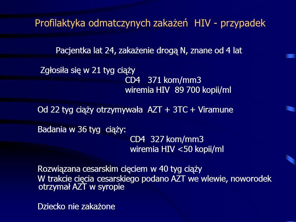 Profilaktyka odmatczynych zakażeń HIV - przypadek Pacjentka lat 24, zakażenie drogą N, znane od 4 lat Zgłosiła się w 21 tyg ciąży CD4 371 kom/mm3 wiremia HIV 89 700 kopii/ml Od 22 tyg ciąży otrzymywała AZT + 3TC + Viramune Badania w 36 tyg ciąży: CD4 327 kom/mm3 wiremia HIV <50 kopii/ml Rozwiązana cesarskim cięciem w 40 tyg ciąży W trakcie cięcia cesarskiego podano AZT we wlewie, noworodek otrzymał AZT w syropie Dziecko nie zakażone