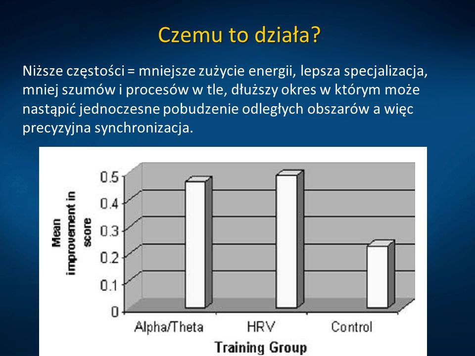Czemu to działa? Niższe częstości = mniejsze zużycie energii, lepsza specjalizacja, mniej szumów i procesów w tle, dłuższy okres w którym może nastąpi