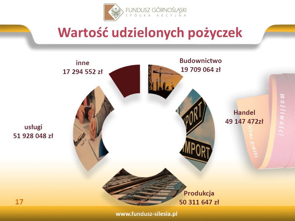Wartość udzielonych pożyczek 17