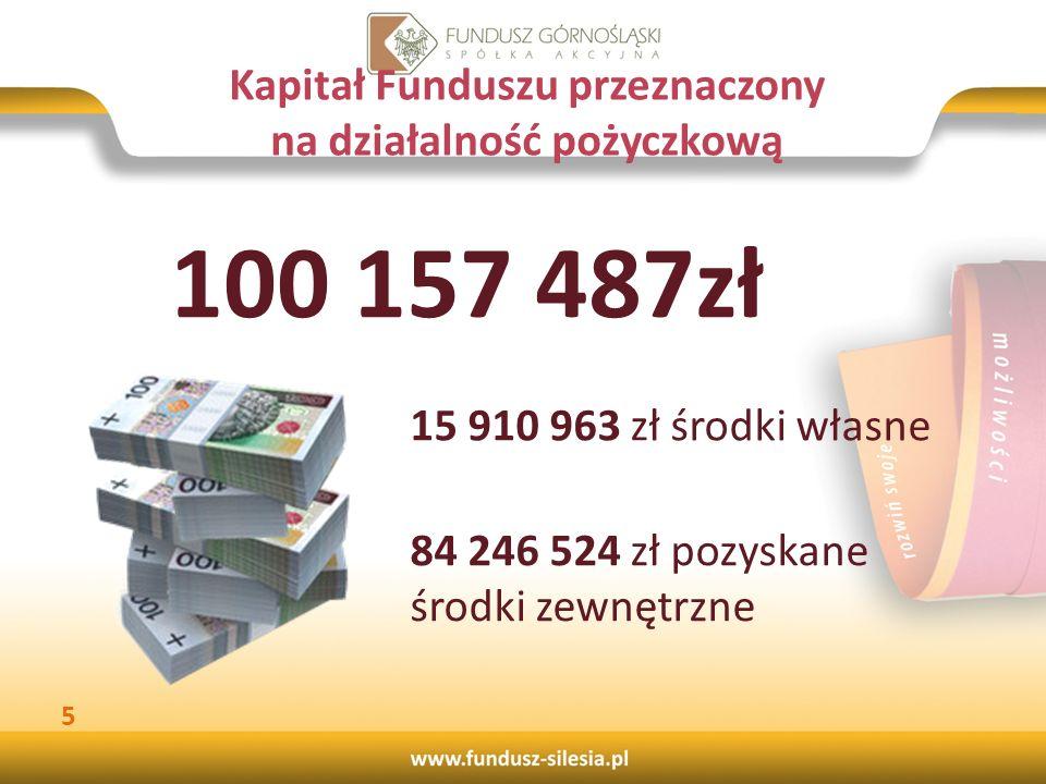 Wartość udzielonych pożyczek w podziale na powiaty 16