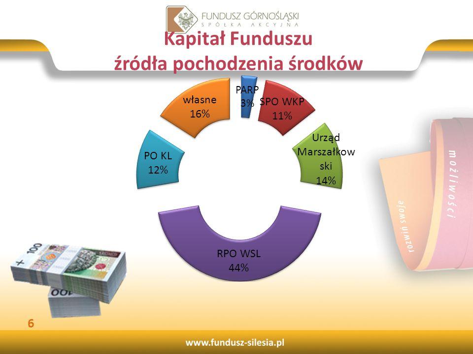 Kapitał Funduszu źródła pochodzenia środków 6