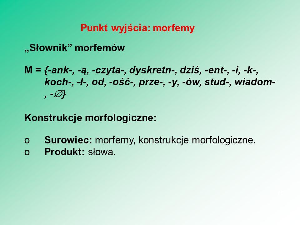 """""""Słownik"""" morfemów M = {-ank-, -ą, -czyta-, dyskretn-, dziś, -ent-, -i, -k-, koch-, -ł-, od, ‑ ość-, prze-, -y, -ów, stud-, wiadom-, -  } Konstrukcje"""