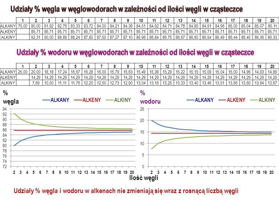 ESTRY O C X H 2X+1 – C – O – C X H 2X+1 O C X H 2X+1 – C – O – C X H 2X+1 TŁUSZCZE to estry GLICEROLU i wyższych kwasów tłuszczowych TŁUSZCZE to estry GLICEROLU i wyższych kwasów tłuszczowych AMINY C X H 2X+1 – NH 2 AMINOKWASY O H 2 N – CH 2 – C – OH O H 2 N – CH 2 – C – OH BIAŁKA CUKRY TŁUSZCZE BIOPOLIMERY zbudowane z wielu reszt aminokwasowych połączonych wiązaniami peptydowymi znajdują się w ciałach zwierząt BIOPOLIMERY zbudowane z wielu reszt aminokwasowych połączonych wiązaniami peptydowymi znajdują się w ciałach zwierząt np.