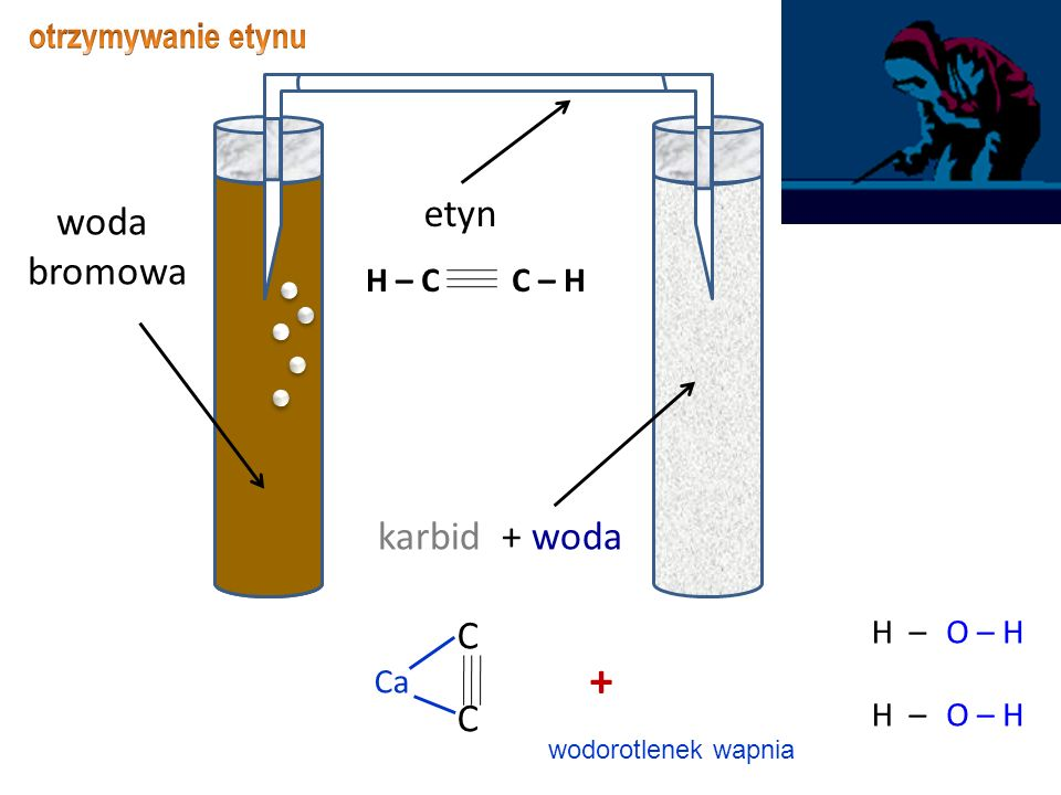 tetrafluoroeten politetrafluoroeten Jest używany do produkcji patelni rondli foremek do ciasta łożysk n CF 2 = CF 2 → [ – CF 2 – CF 2 – ] n wiele cząsteczek łańcuch tetra fluoro etenu poli tetra fluoro etenu
