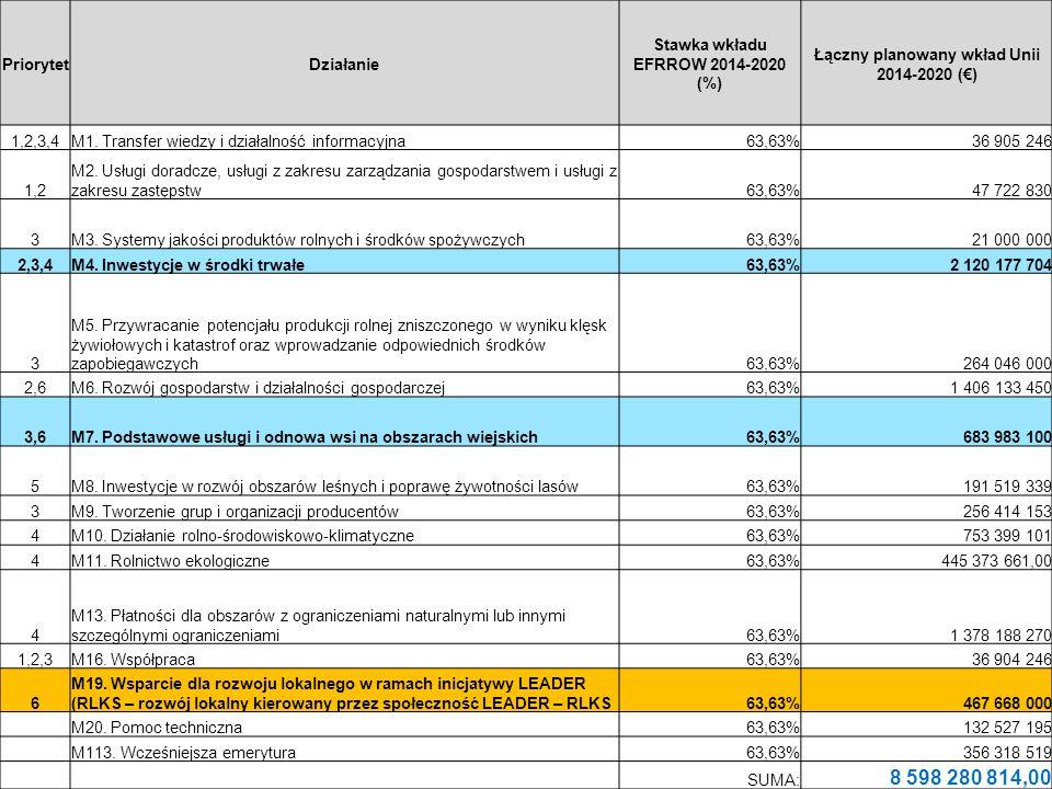 PriorytetDziałanie Stawka wkładu EFRROW 2014-2020 (%) Łączny planowany wkład Unii 2014-2020 (€) 1,2,3,4M1.