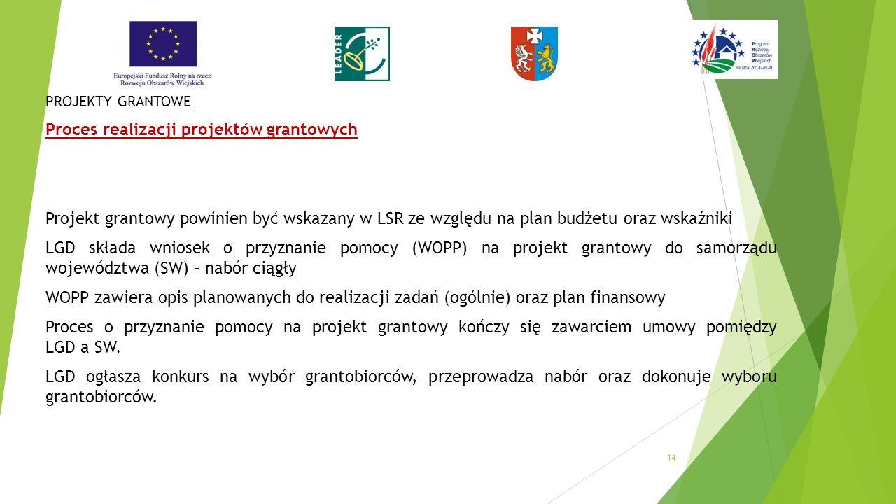 PROJEKTY GRANTOWE Proces realizacji projektów grantowych Projekt grantowy powinien być wskazany w LSR ze względu na plan budżetu oraz wskaźniki LGD składa wniosek o przyznanie pomocy (WOPP) na projekt grantowy do samorządu województwa (SW) – nabór ciągły WOPP zawiera opis planowanych do realizacji zadań (ogólnie) oraz plan finansowy Proces o przyznanie pomocy na projekt grantowy kończy się zawarciem umowy pomiędzy LGD a SW.