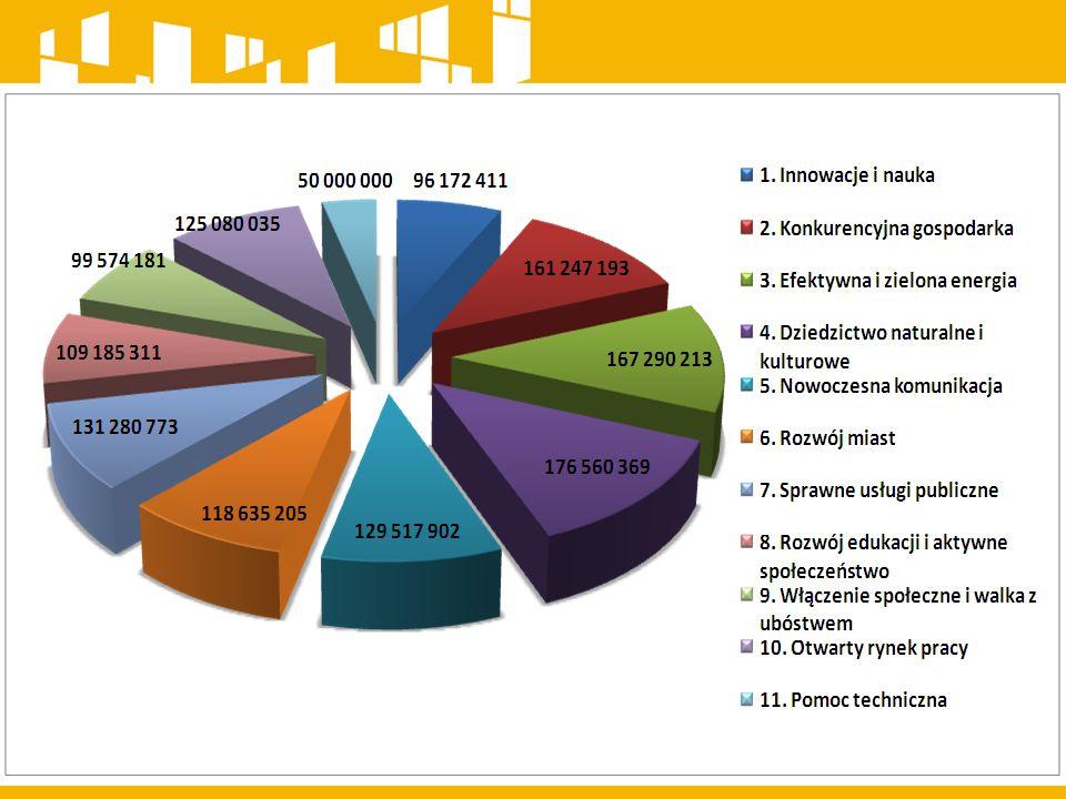 HARMONOGRAM NABORU WNIOSKÓW O DOFINANSOWANIE W TRYBIE KONKURSOWYM NA ROK 2015 RPOWŚ 2014-2020 LIPIEC/ SIERPIEŃ Poddziałanie 8.3.1 Upowszechnianie i wzrost jakości edukacji przedszkolnej - 7 000 000 zł Poddziałanie 8.5.1 Podniesienie jakości kształcenia zawodowego oraz wsparcie na rzecz tworzenia i rozwoju CKZiU - 15 000 000 zł Podziałanie 10.2.1 Wsparcie aktywności zawodowej osób powyżej 29 roku życia pozostających bez zatrudnienia - 20 000 000 zł Podziałanie 10.4.1 Wsparcie rozwoju przedsiębiorczości poprzez zastosowanie instrumentów zwrotnych i bezzwrotnych - 35 000 000 zł SIERPIEŃ/ WRZESIEŃ Podziałanie 8.1.1 Zwiększanie dostępu do opieki nad dziećmi do lat 3 - 4 000 000 zł
