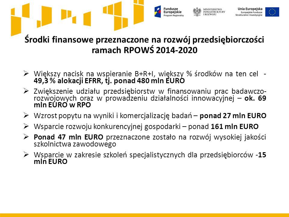 Środki finansowe przeznaczone na rozwój przedsiębiorczości ramach RPOWŚ 2014-2020  Większy nacisk na wspieranie B+R+I, większy % środków na ten cel - 49,3 % alokacji EFRR, tj.
