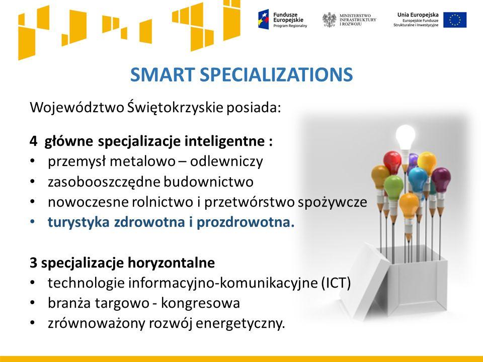 SMART SPECIALIZATIONS Województwo Świętokrzyskie posiada: 4 główne specjalizacje inteligentne : przemysł metalowo – odlewniczy zasobooszczędne budownictwo nowoczesne rolnictwo i przetwórstwo spożywcze turystyka zdrowotna i prozdrowotna.