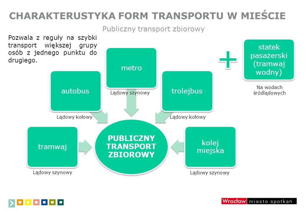 CHARAKTERUSTYKA FORM TRANSPORTU W MIEŚCIE Publiczny transport zbiorowy PUBLICZNY TRANSPORT ZBIOROWY tramwajautobusmetrotrolejbus kolej miejska Lądowy