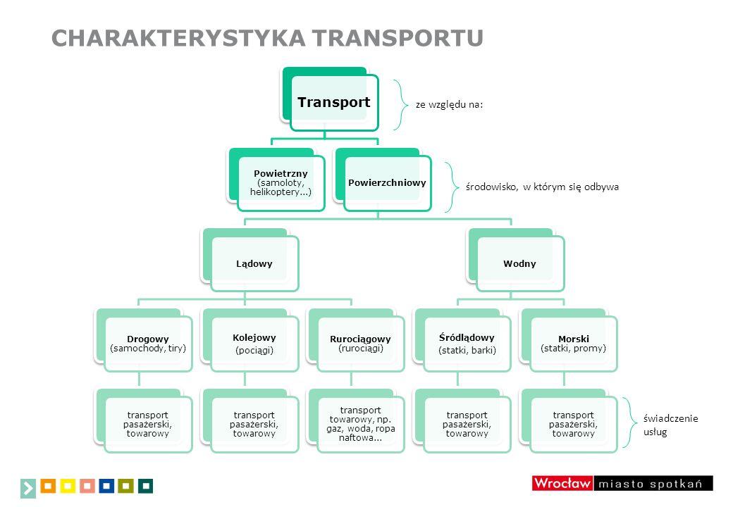 CHARAKTERYSTYKA TRANSPORTU Transport Powietrzny (samoloty, helikoptery...) PowierzchniowyLądowy Drogowy (samochody, tiry) transport pasażerski, towaro