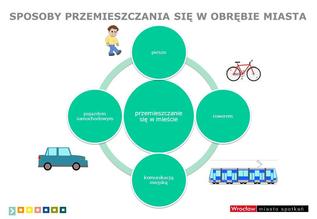 SPOSOBY PRZEMIESZCZANIA SIĘ W OBRĘBIE MIASTA przemieszczanie się w mieście pieszorowerem komunikacją miejską pojazdem samochodowym