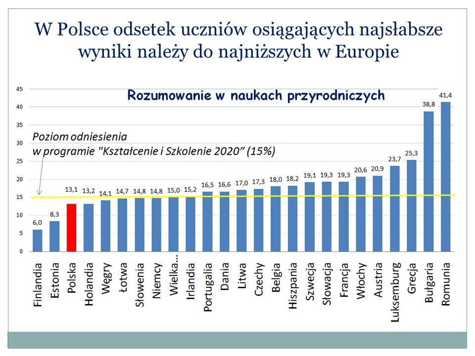 W Polsce odsetek uczniów osiągających najsłabsze wyniki należy do najniższych w Europie