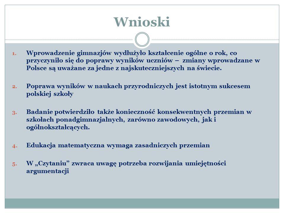 Wnioski 1. Wprowadzenie gimnazjów wydłużyło kształcenie ogólne o rok, co przyczyniło się do poprawy wyników uczniów – zmiany wprowadzane w Polsce są u
