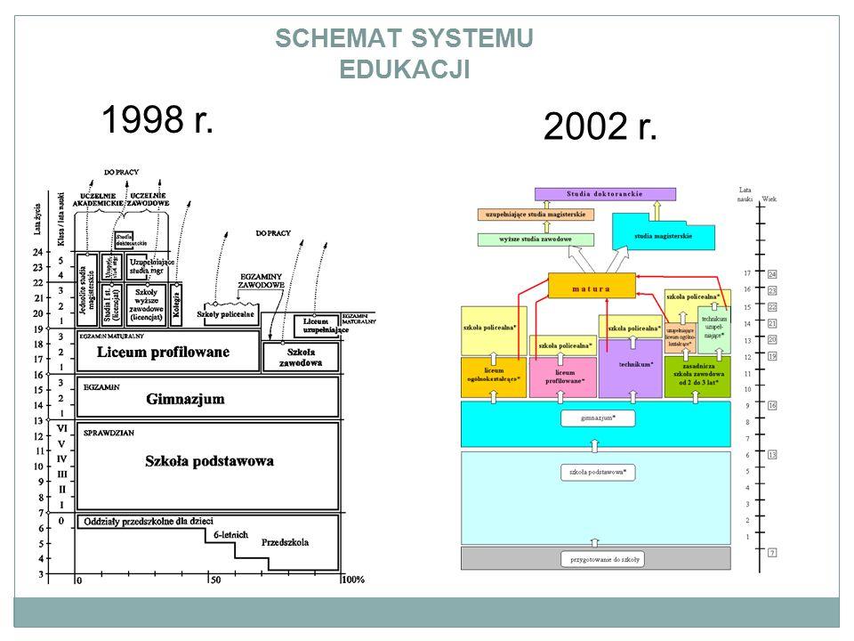 SCHEMAT SYSTEMU EDUKACJI 1998 r. 2002 r.