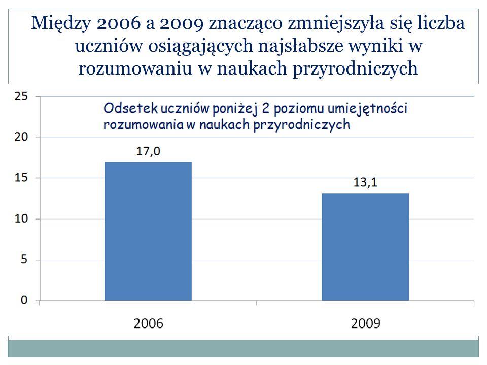 Między 2006 a 2009 znacząco zmniejszyła się liczba uczniów osiągających najsłabsze wyniki w rozumowaniu w naukach przyrodniczych