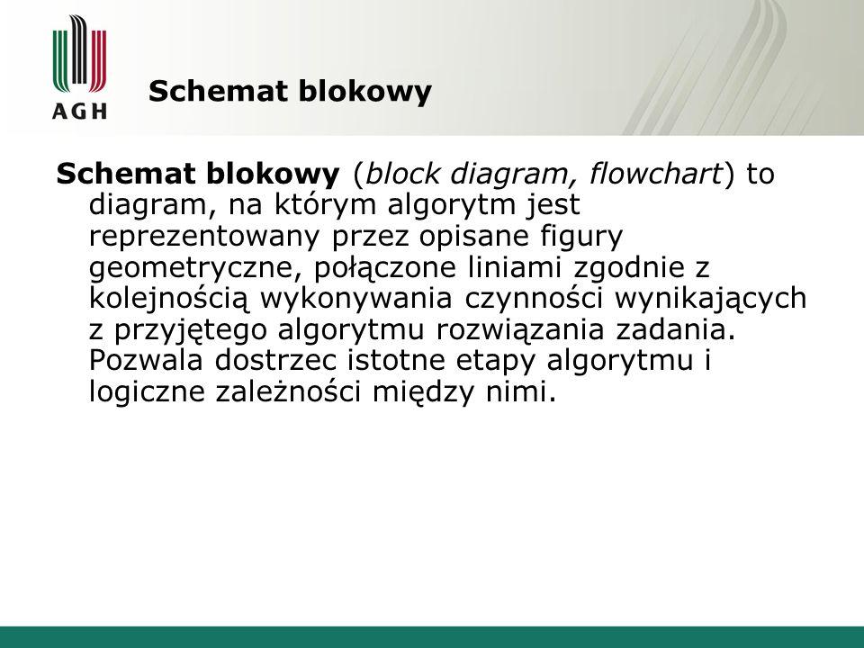 Schemat blokowy Schemat blokowy (block diagram, flowchart) to diagram, na którym algorytm jest reprezentowany przez opisane figury geometryczne, połąc