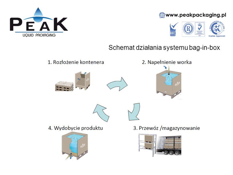 Schemat działania systemu bag-in-box