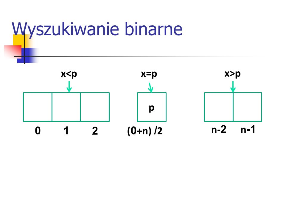 Wyszukiwanie binarne 01 2 n- 2 n -1 ( 0 +n) / 2 p x=px<p x>p