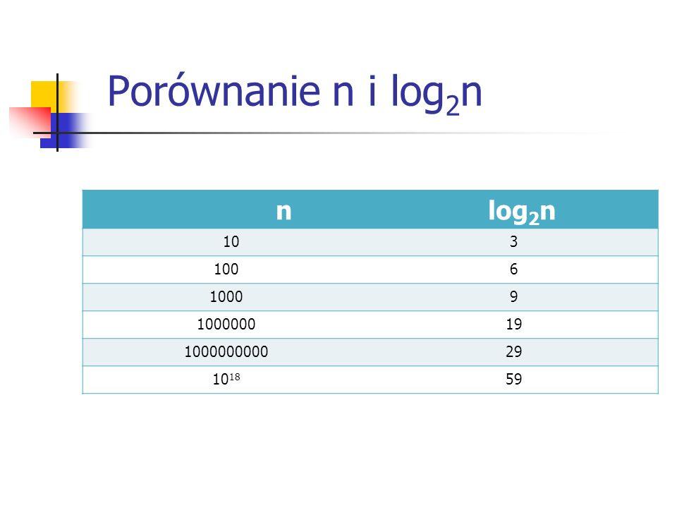 Porównanie n i log 2 n n log 2 n 103 1006 10009 100000019 100000000029 10 18 59