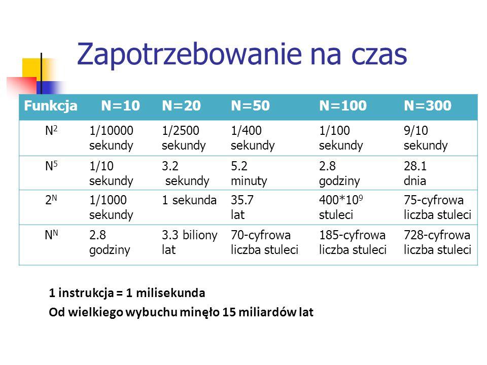 Zapotrzebowanie na czas Funkcja N=10N=20N=50N=100N=300 N2N2 1/10000 sekundy 1/2500 sekundy 1/400 sekundy 1/100 sekundy 9/10 sekundy N5N5 1/10 sekundy