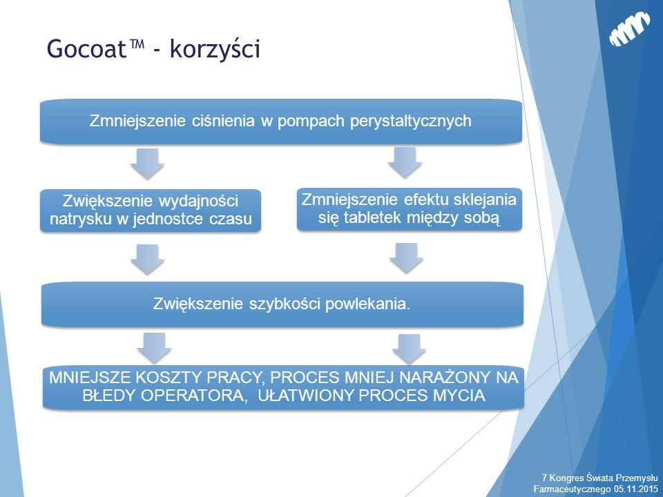 Gocoat™ - korzyści 7 Kongres Świata Przemysłu Farmaceutycznego 05.11.2015 Zmniejszenie ciśnienia w pompach perystaltycznych Zwiększenie wydajności natrysku w jednostce czasu Zmniejszenie efektu sklejania się tabletek między sobą Zwiększenie szybkości powlekania.