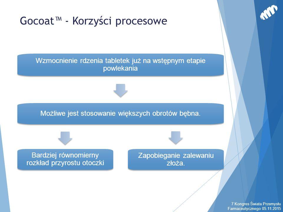 Gocoat™ - Korzyści procesowe 7 Kongres Świata Przemysłu Farmaceutycznego 05.11.2015 Wzmocnienie rdzenia tabletek już na wstępnym etapie powlekania Moż