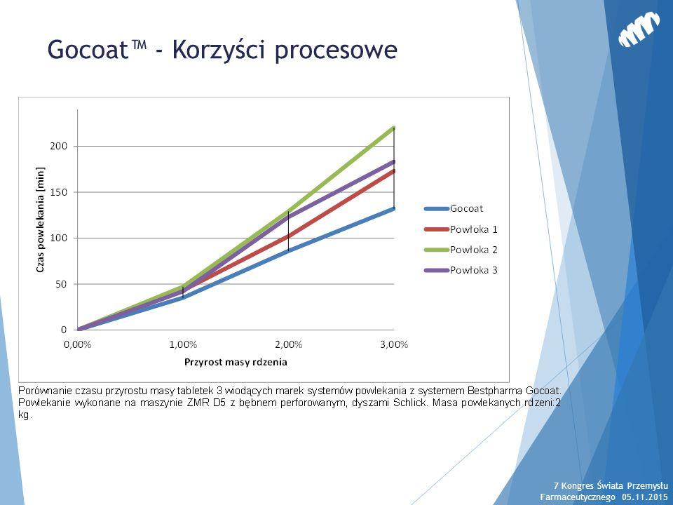Gocoat™ - Korzyści procesowe 7 Kongres Świata Przemysłu Farmaceutycznego 05.11.2015