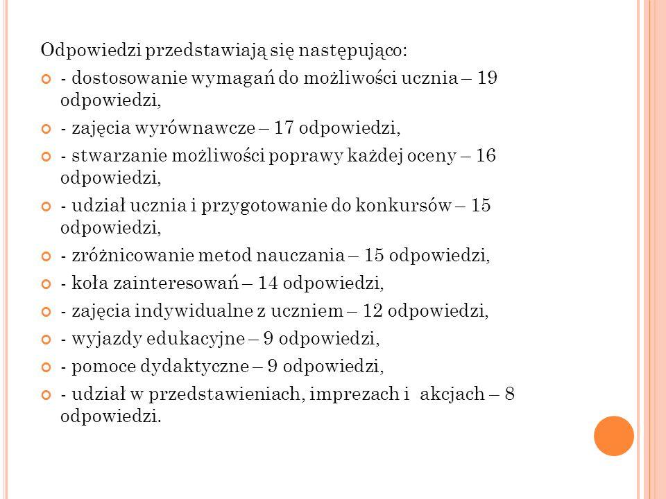 Odpowiedzi przedstawiają się następująco: - dostosowanie wymagań do możliwości ucznia – 19 odpowiedzi, - zajęcia wyrównawcze – 17 odpowiedzi, - stwarzanie możliwości poprawy każdej oceny – 16 odpowiedzi, - udział ucznia i przygotowanie do konkursów – 15 odpowiedzi, - zróżnicowanie metod nauczania – 15 odpowiedzi, - koła zainteresowań – 14 odpowiedzi, - zajęcia indywidualne z uczniem – 12 odpowiedzi, - wyjazdy edukacyjne – 9 odpowiedzi, - pomoce dydaktyczne – 9 odpowiedzi, - udział w przedstawieniach, imprezach i akcjach – 8 odpowiedzi.