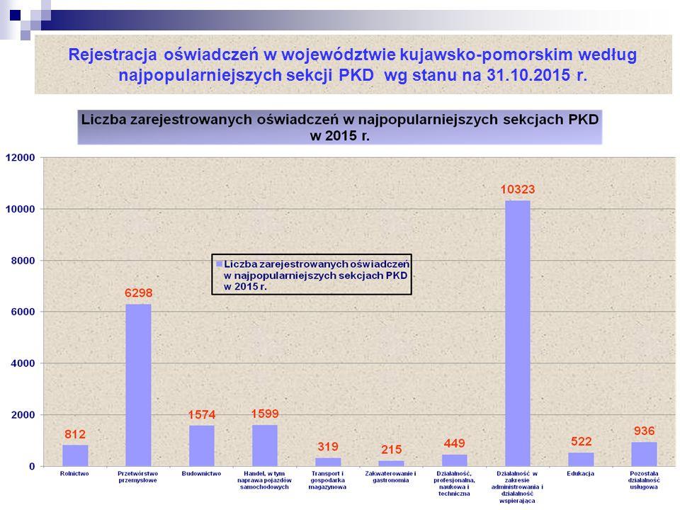 Rejestracja oświadczeń w województwie kujawsko-pomorskim według najpopularniejszych sekcji PKD wg stanu na 31.10.2015 r.