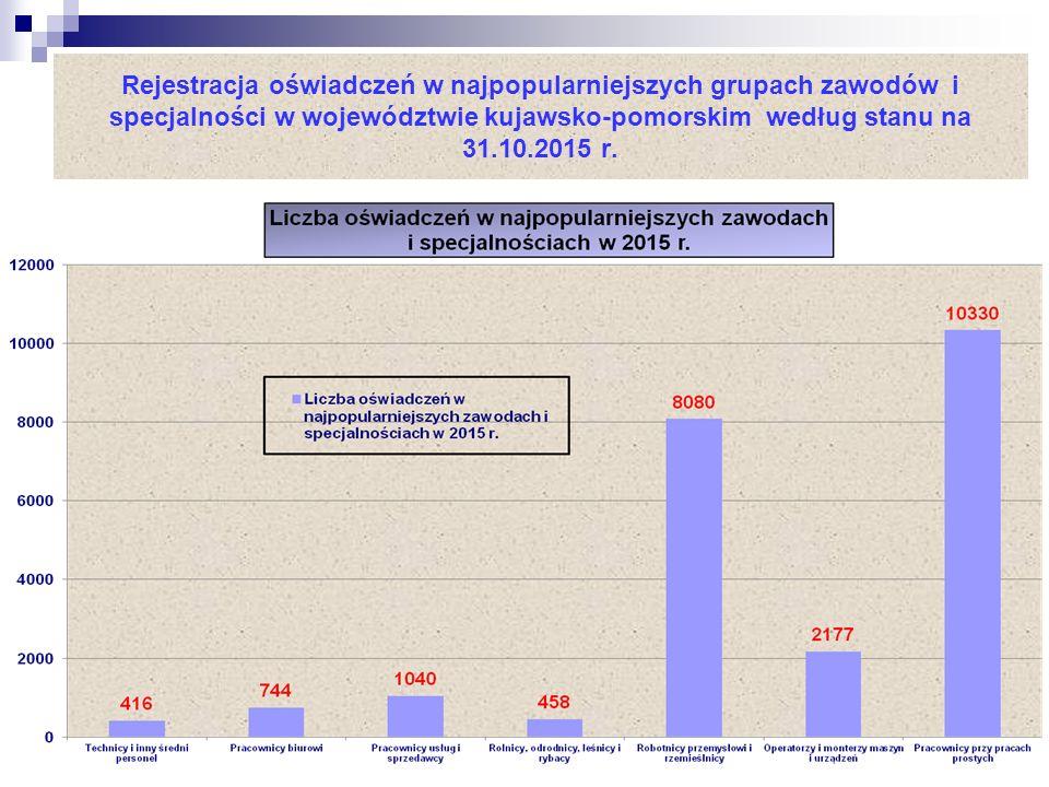 Rejestracja oświadczeń w najpopularniejszych grupach zawodów i specjalności w województwie kujawsko-pomorskim według stanu na 31.10.2015 r.