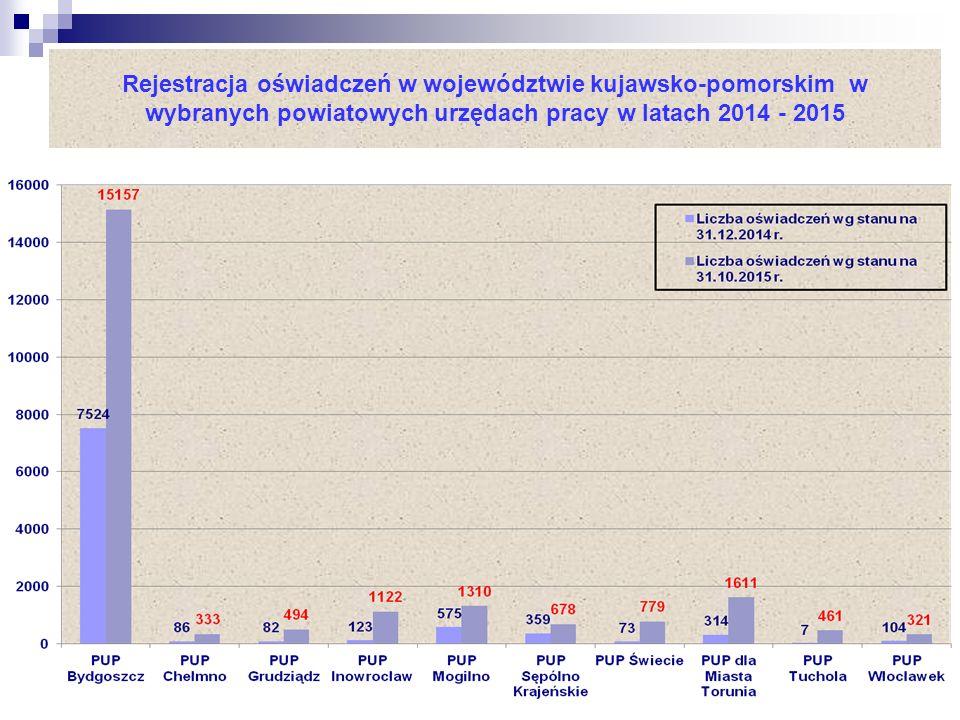 Rejestracja oświadczeń w województwie kujawsko-pomorskim w wybranych powiatowych urzędach pracy w latach 2014 - 2015