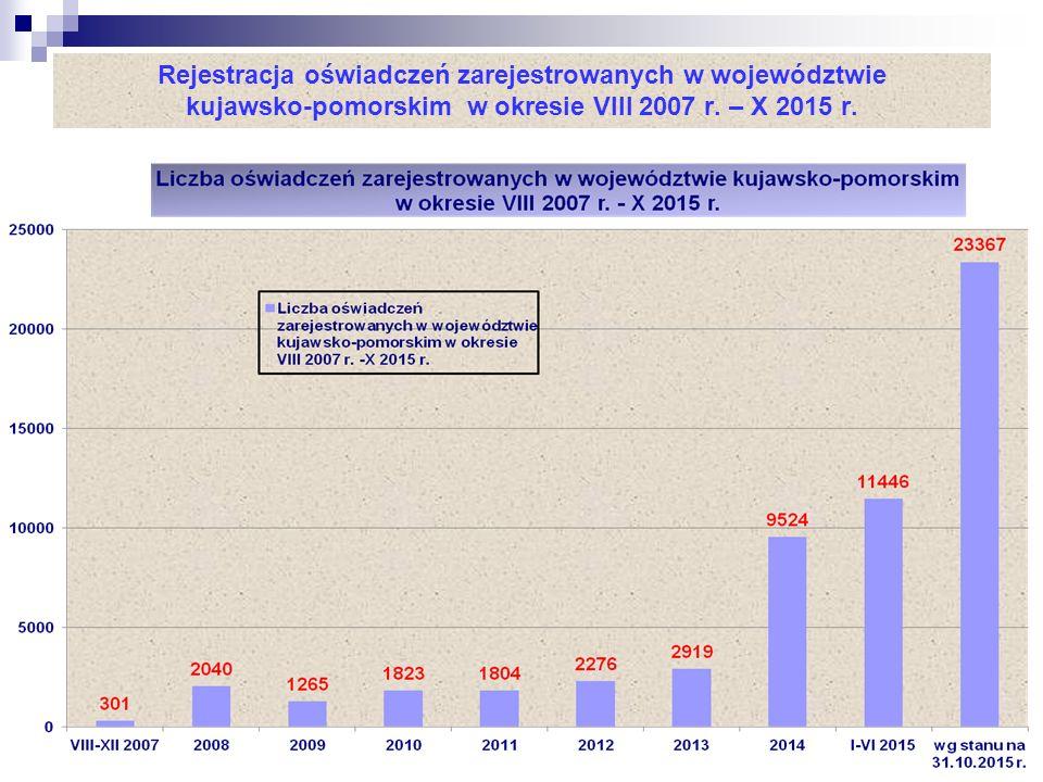 Rejestracja oświadczeń zarejestrowanych w województwie kujawsko-pomorskim w okresie VIII 2007 r.