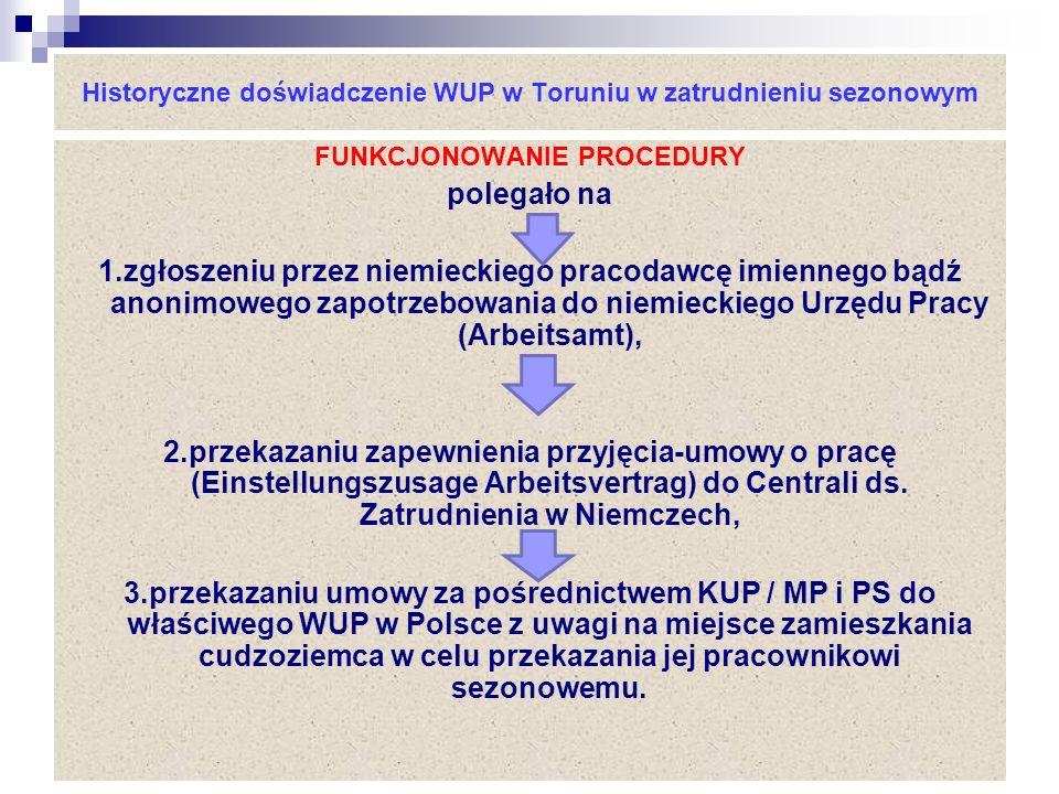 Historyczne doświadczenie WUP w Toruniu w zatrudnieniu sezonowym FUNKCJONOWANIE PROCEDURY polegało na 1.zgłoszeniu przez niemieckiego pracodawcę imiennego bądź anonimowego zapotrzebowania do niemieckiego Urzędu Pracy (Arbeitsamt), 2.przekazaniu zapewnienia przyjęcia-umowy o pracę (Einstellungszusage Arbeitsvertrag) do Centrali ds.