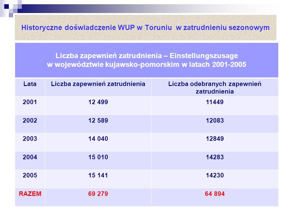 Historyczne doświadczenie WUP w Toruniu w zatrudnieniu sezonowym Liczba zapewnień zatrudnienia – Einstellungszusage w województwie kujawsko-pomorskim w latach 2001-2005 LataLiczba zapewnień zatrudnieniaLiczba odebranych zapewnień zatrudnienia 200112 49911449 200212 58912083 200314 04012849 200415 01014283 200515 14114230 RAZEM69 27964 894