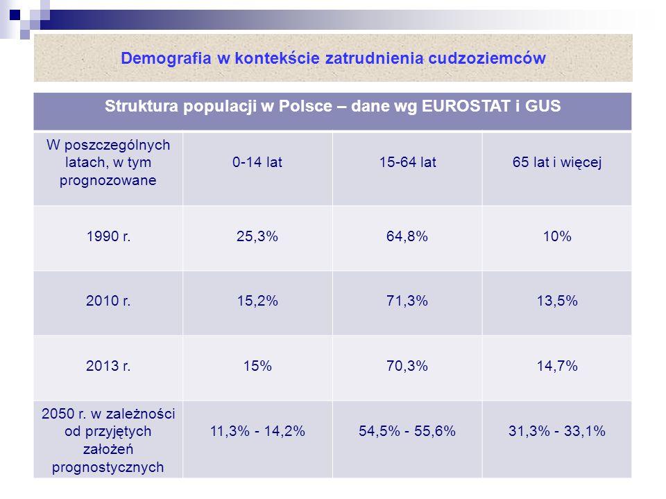 Demografia w kontekście zatrudnienia cudzoziemców Struktura populacji w Polsce – dane wg EUROSTAT i GUS W poszczególnych latach, w tym prognozowane 0-14 lat15-64 lat65 lat i więcej 1990 r.25,3%64,8%10% 2010 r.15,2%71,3%13,5% 2013 r.15%70,3%14,7% 2050 r.