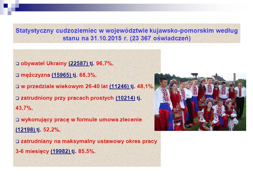 Statystyczny cudzoziemiec w województwie kujawsko-pomorskim według stanu na 31.10.2015 r.