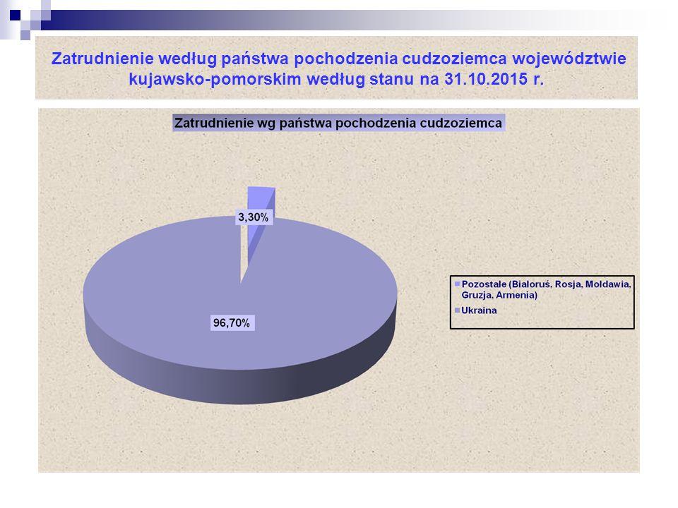 Zatrudnienie według państwa pochodzenia cudzoziemca województwie kujawsko-pomorskim według stanu na 31.10.2015 r.