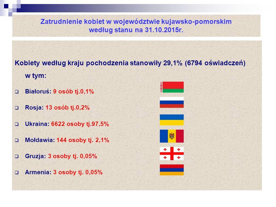 Zatrudnienie kobiet w województwie kujawsko-pomorskim według stanu na 31.10.2015r.