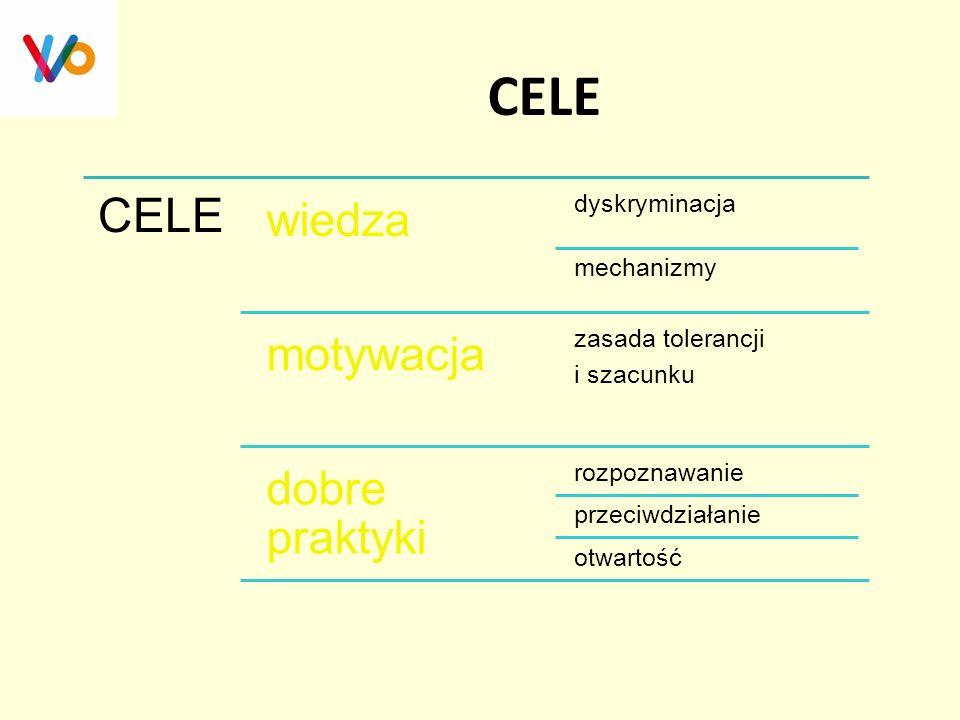 CELE wiedza dyskryminacja mechanizmy motywacja zasada tolerancji i szacunku dobre praktyki rozpoznawanie przeciwdziałanie otwartość