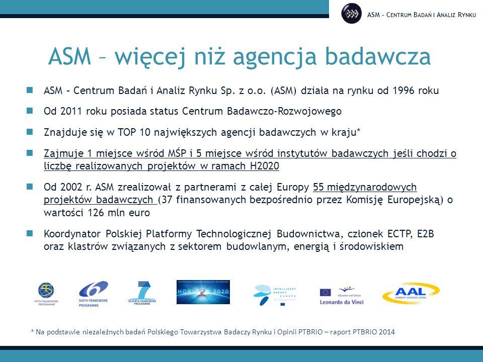 ASM – C ENTRUM B ADAŃ I A NALIZ R YNKU Rola ASM w projektach H2020 Badania rynkowe oraz analizy otoczenia biznesowego (market watch, popyt & podaż, trendy, konkurencja, analizy kosztów, łańcuch wartości) Badania społeczne, analiza wzorców zachowań, motywacji, postaw oraz świadomości konsumentów i użytkowników końcowych Wsparcie opracowywania innowacyjnych rozwiązań Opracowywanie modeli biznesowych, strategii rynkowych dla nowych technologii, produktów i usług Opracowanie strategii komercjalizacji rezultatów projektu Promocja oraz upowszechnianie rezultatów projektu Organizacja i prowadzenie spotkań, warsztatów i konferencji międzynarodowych Zarządzanie projektem Badania i analizy Komer- cjalizacja Promocja