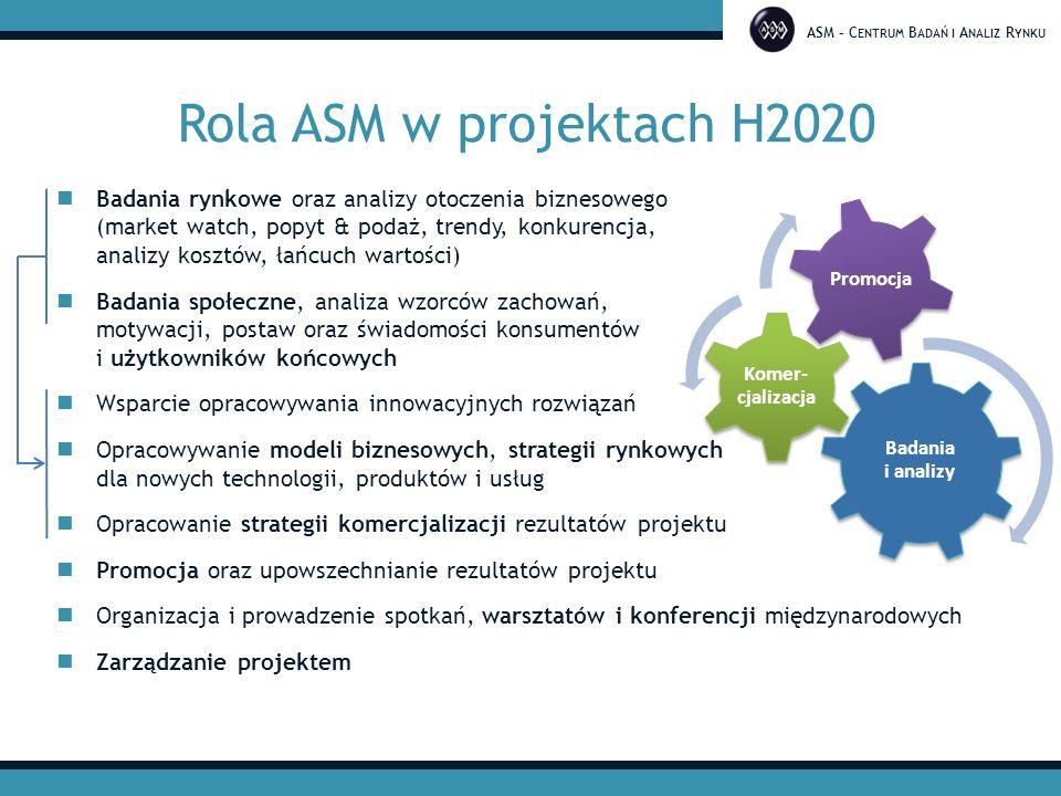 ASM – C ENTRUM B ADAŃ I A NALIZ R YNKU Interesujące nas konkursy w H2020 Większość obszarów - zadania dotyczące analiz rynkowych, badań społecznych, modeli biznesowych, komercjalizacji czy promocji projektu CIRC-04-2016: New models and economic incentives for circular economy business (RIA, III'16) NMBP-22-2017: Business models and industrial strategies supporting novel supply chains for innovative product-services (RIA, X'16/V'17) EEB-08-2017: New business models for energy-efficient buildings through adaptable refurbishment solutions (CSA, I'17) EE-08-2016: Socio-economic research on consumer s behaviour related to energy efficiency (RIA, I'16)