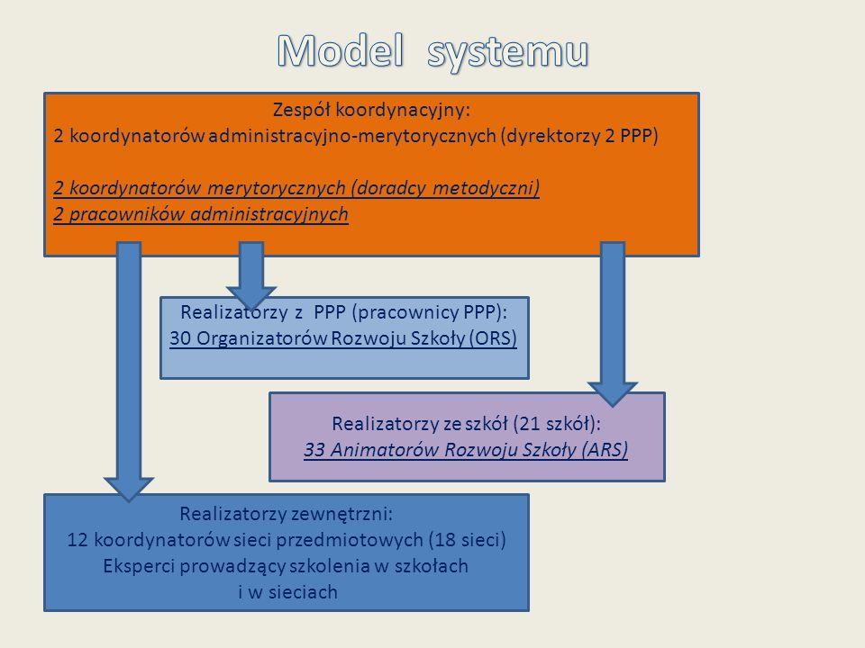 Zespół koordynacyjny: 2 koordynatorów administracyjno-merytorycznych (dyrektorzy 2 PPP) 2 koordynatorów merytorycznych (doradcy metodyczni) 2 pracowni