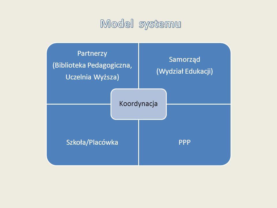 Partnerzy (Biblioteka Pedagogiczna, Uczelnia Wyższa) Samorząd (Wydział Edukacji) Szkoła/PlacówkaPPP Koordynacja
