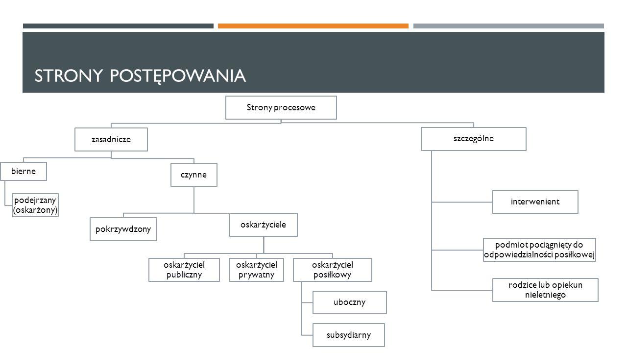 STRONY POSTĘPOWANIA Strony procesowe zasadnicze czynne pokrzywdzony oskarżyciele oskarżyciel publiczny oskarżyciel prywatny oskarżyciel posiłkowy uboc