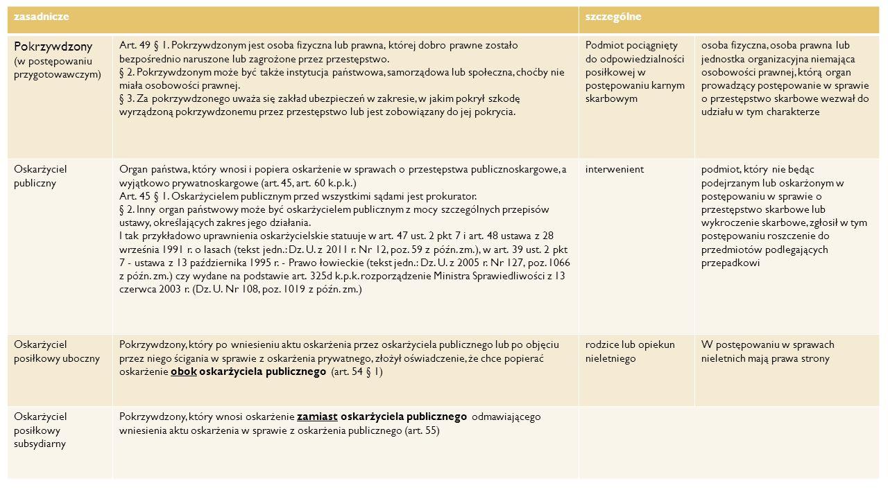 KATEGORIE STRON zasadniczeszczególne Pokrzywdzony (w postępowaniu przygotowawczym) Art. 49 § 1. Pokrzywdzonym jest osoba fizyczna lub prawna, której d