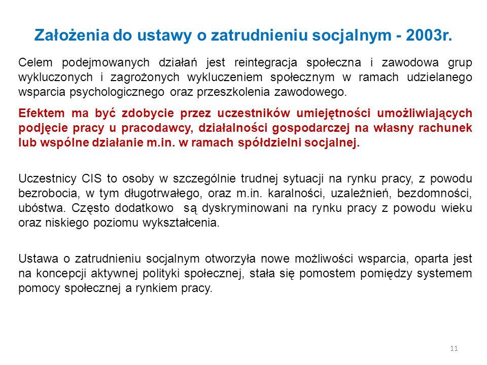 Założenia do ustawy o zatrudnieniu socjalnym - 2003r. Celem podejmowanych działań jest reintegracja społeczna i zawodowa grup wykluczonych i zagrożony