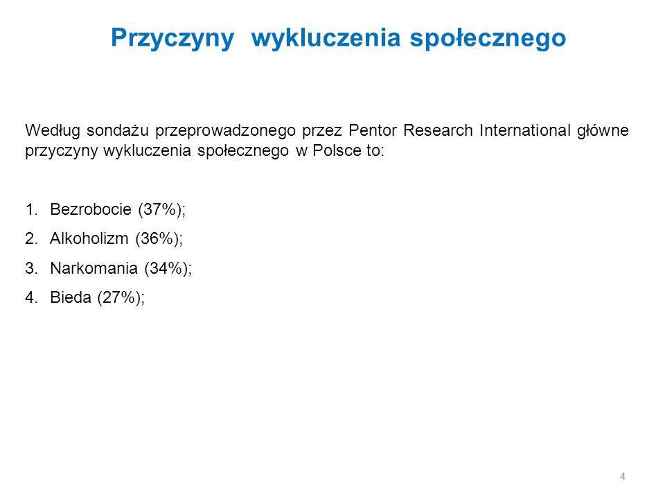Przyczyny wykluczenia społecznego Według sondażu przeprowadzonego przez Pentor Research International główne przyczyny wykluczenia społecznego w Polsce to: 1.Bezrobocie (37%); 2.Alkoholizm (36%); 3.Narkomania (34%); 4.Bieda (27%); 4